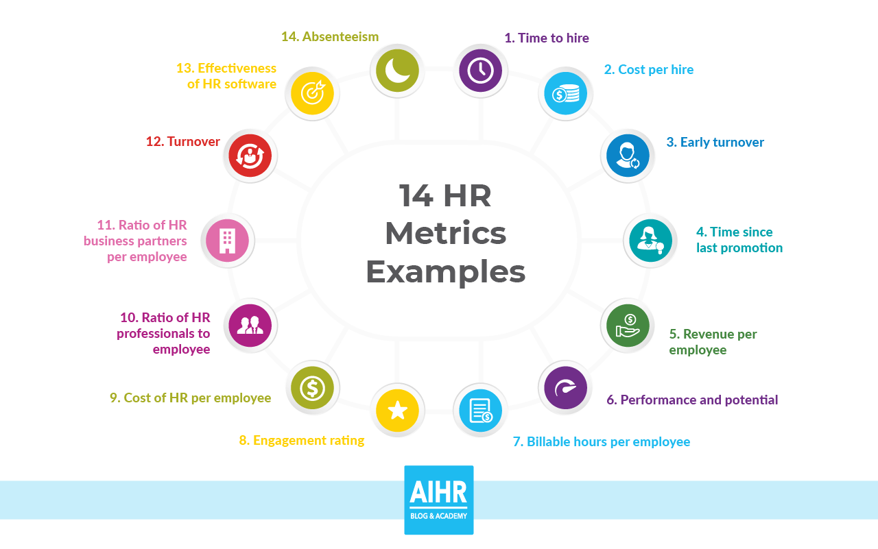 14 Hr Metrics Examples The Basis Of Data Driven Decision Making In Hr