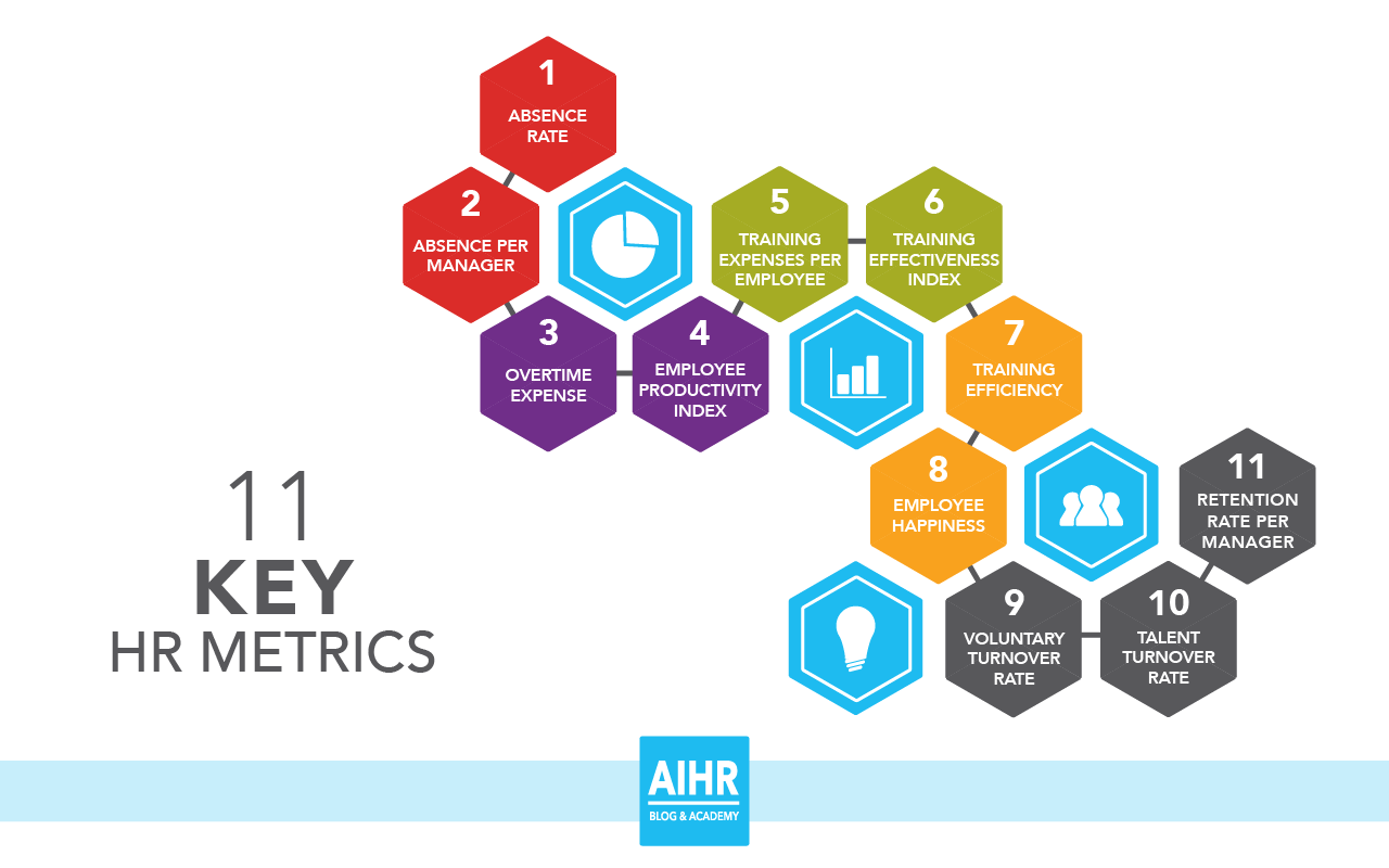 11 Key HR Metrics that Form the Groundwork for Data-Driven HR
