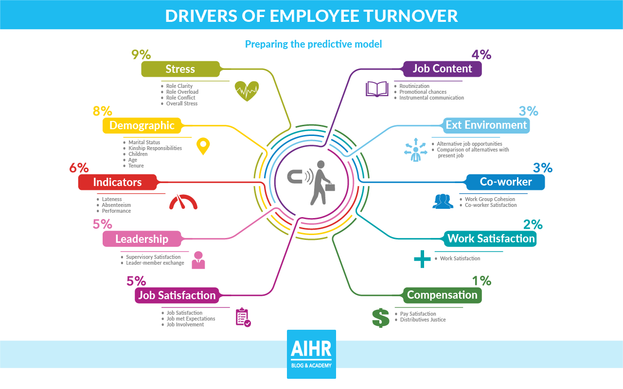 Infographic of drivers of employee turnover