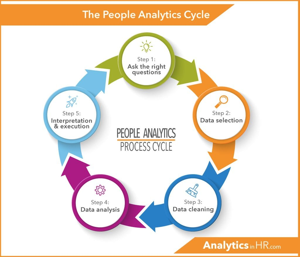The People Analytics Cycle
