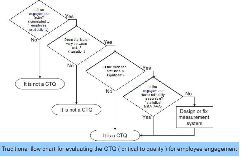 CTQ (critical to quality) for Employee Engagement