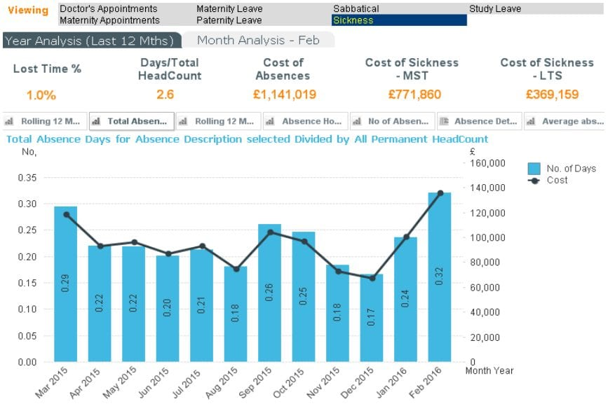 Human Resource Dashboard: Sickness and Absence Report