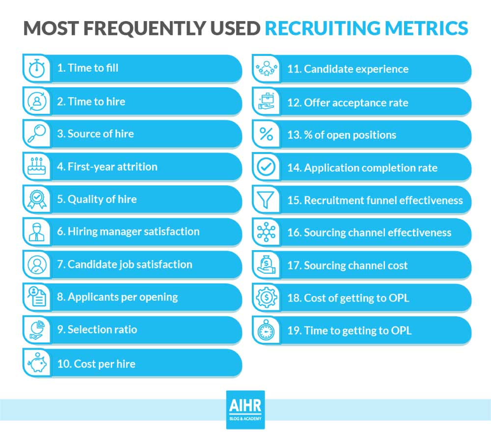 Most Frequently Used Recruiting Metrics