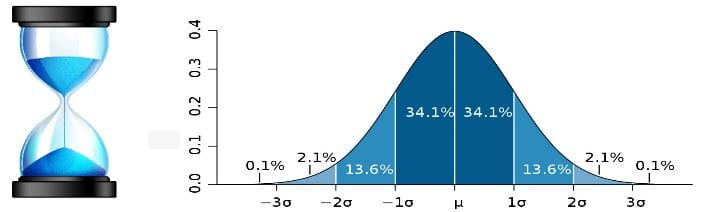 Statistics in HR analytics - Normal distribution