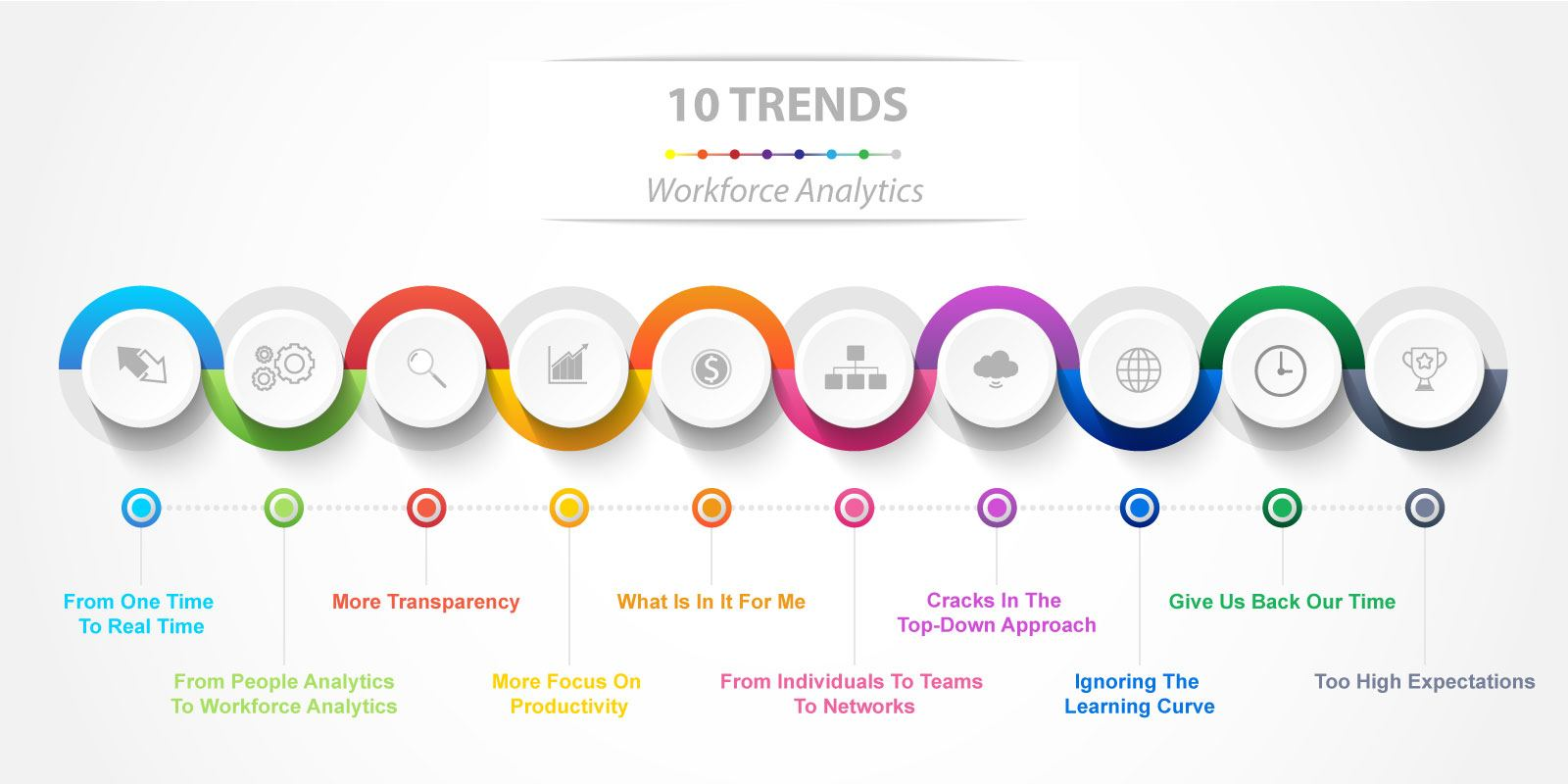 10 Trends in Workforce Analytics for 2019