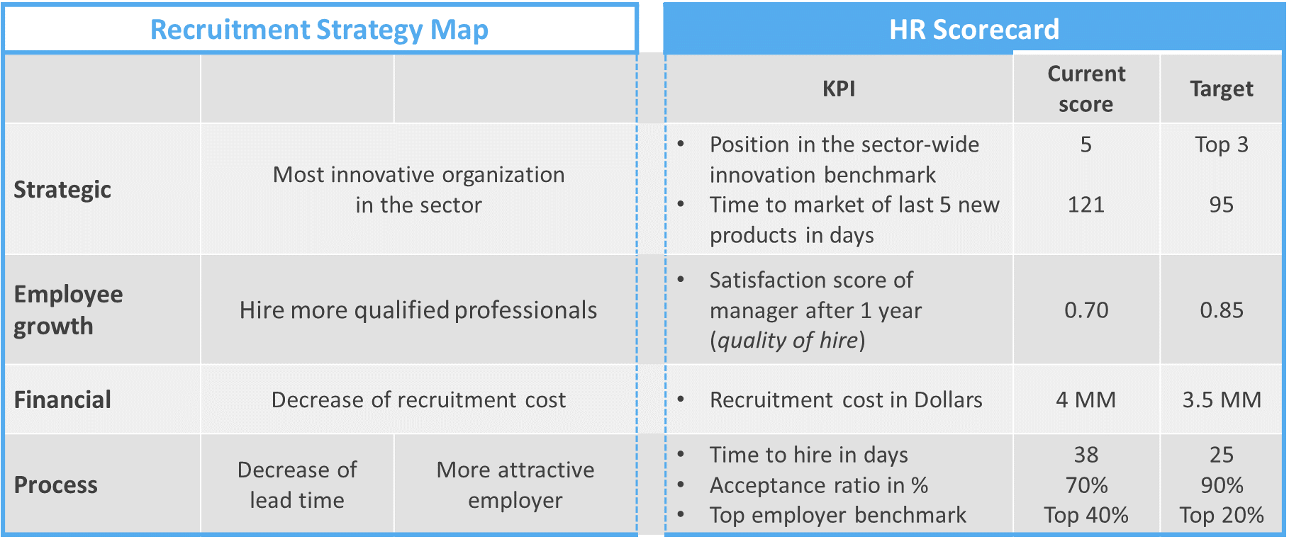 HR Key Performance Indicators: An In-depth Explanation with Examples