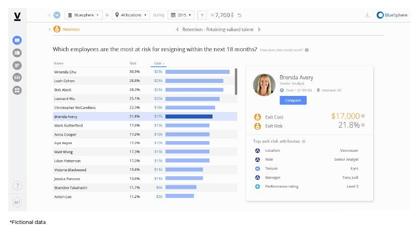 Visier as an HR analytics tool