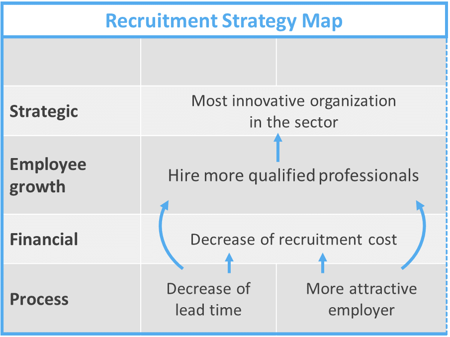 Recruitment strategy map as part of the HR scorecard