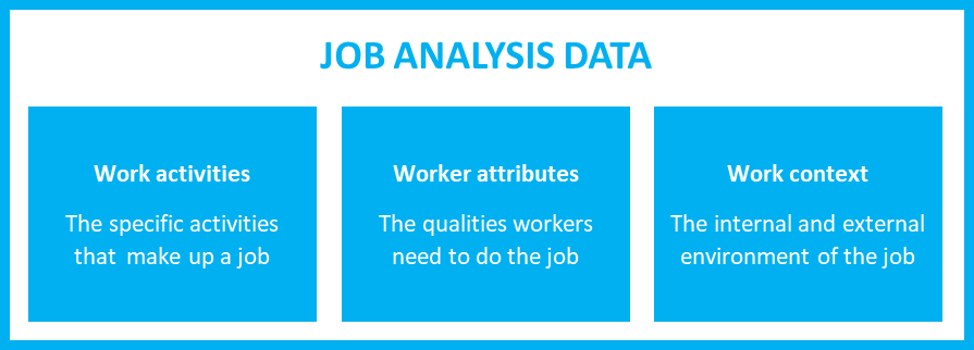 Job analysis data